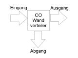 CO2 Wandverteiler mit Kugelhahn - 1/4 Zoll Innengewinde